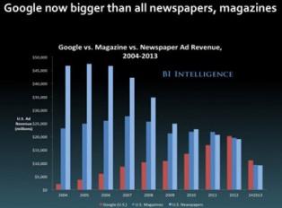 Рекламный доход: Google vs газеты и журналы